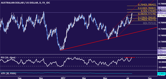 AUD/USD Technical Analysis: Poised to Test 11-Month Resistance