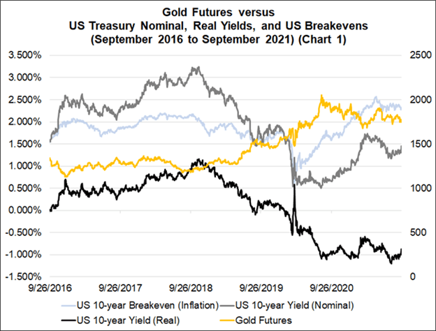 Gold Q4 Fundamental Forecast: Outlook Continues to Weaken