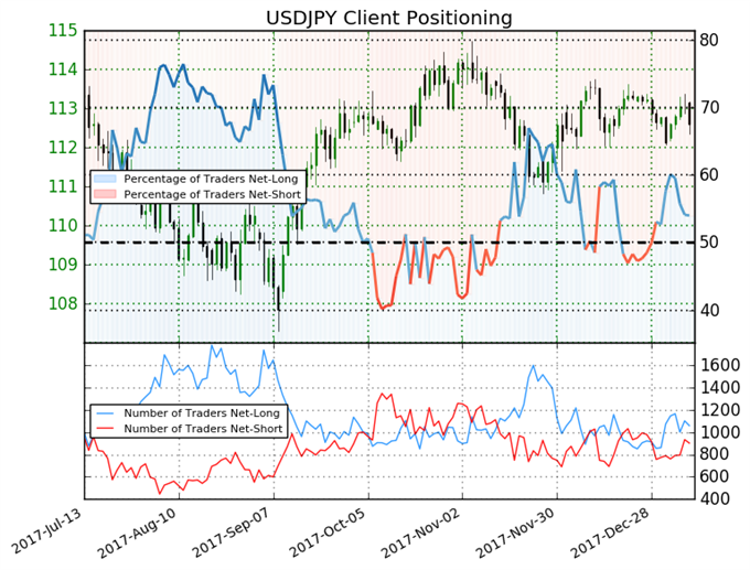 Shift in Sentiment Could Push USDJPY Higher