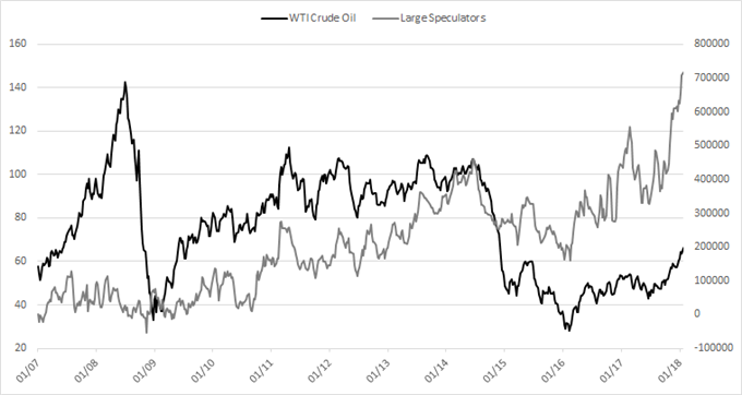 Crude oil CoT positioning