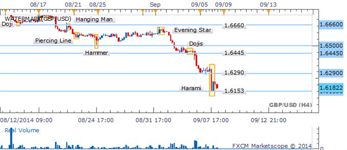 Caída en el GBP/USD deja a la vista un patrón de vela martillo invertido tomando forma.