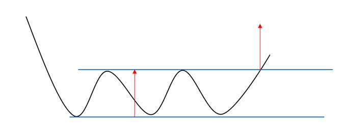 Illustration d'une figure chartiste de retournement en triple creux