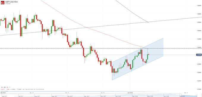 GBP USD Chart Vier-Stunden