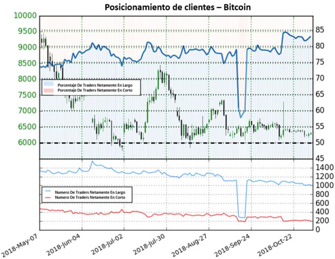 Precios del Bitcoin revierten a la baja