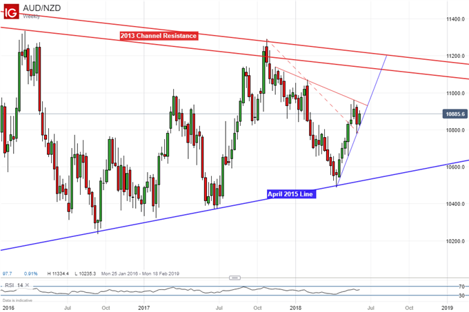 Pending Long AUD/NZD, Awaiting a Push Above Critical Resistance