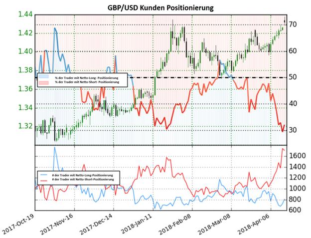 GBP/USD: Sentiment zeigt bullische Signale nachdem die Netto-Long Positionen auf ein Tief fallen