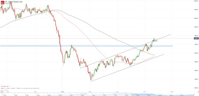 Brent Chart auf Wochenbasis