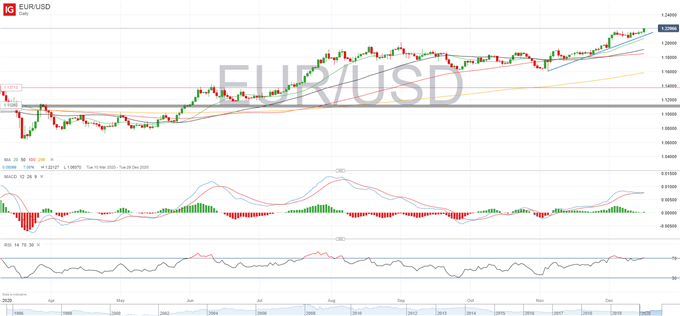 Euro Strengthens on PMIs, EUR/USD, EUR/GBP Levels to Watch