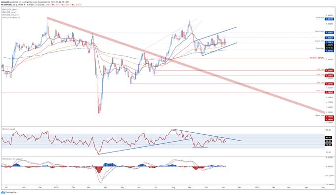 GBP/USD, GBP/JPY, GBP/NZD Key Levels to Watch