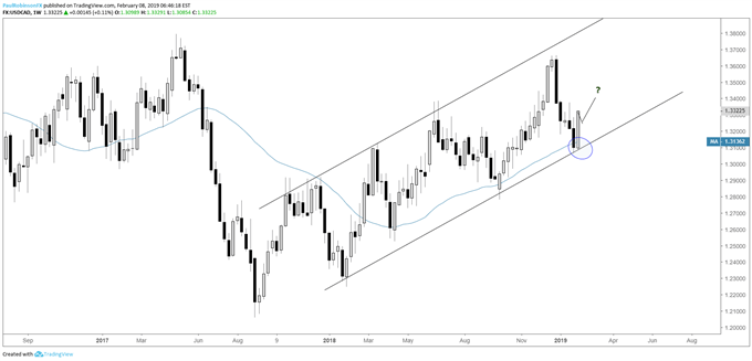 USD/CAD weekly chart, powerful candle if it holds