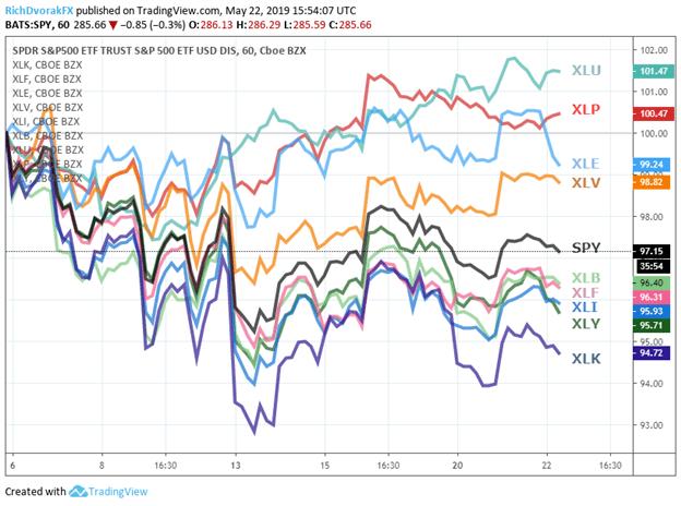 S&P 500 Price Chart Return by Sector since Trump Tariff Tweet US China Trade War