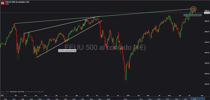 Gráfico diario S&P 500 - 18/07/2019