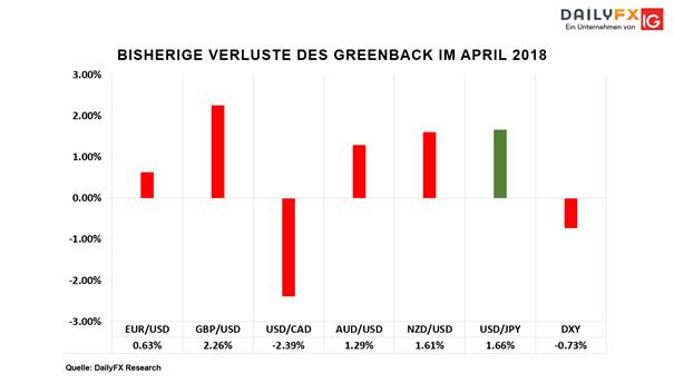 US-Dollar-Index (DXY): Schwacher Wochenbeginn für den Greenback