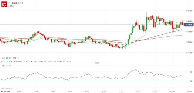 EUR/USD Stable, GBP/USD Falls After Economic Data Deluge