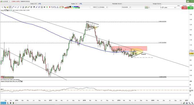 EURUSD Kurs: Euro im Dreieck