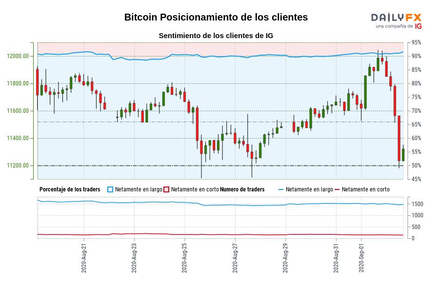 Sentimiento (Bitcoin): Los clientes de IG mantienen su mayor nivel de posiciones largas netas en Bitcoin desde ago. 21 cuando la cotización se ubicaba en 11.610,94.