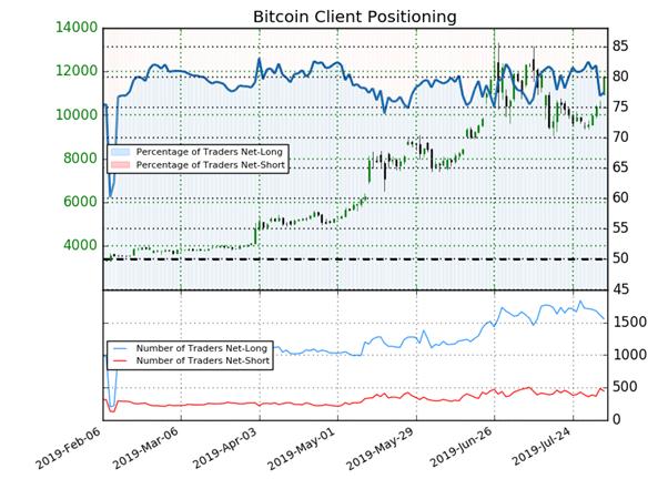 Bitcoin : signal haussier détecté par le Sentiment sur le cours du Bitcoin
