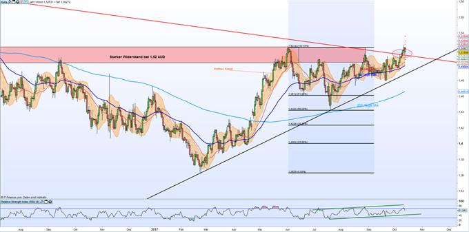 EUR/AUD: Nach Erreichung des vier Monatshochs gibt Euro wieder nach