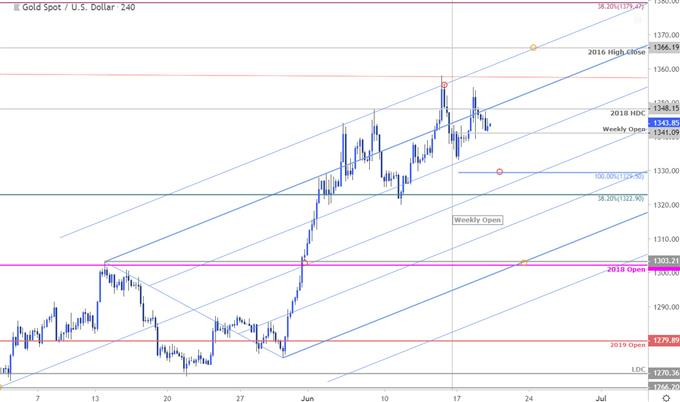 Gold Price Chart - XAU/USD 240min - GLD Technical Outlook