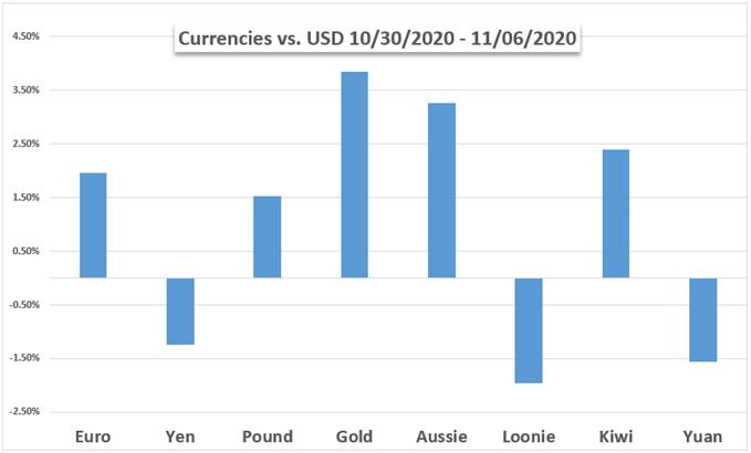 Oro vs USD, valute