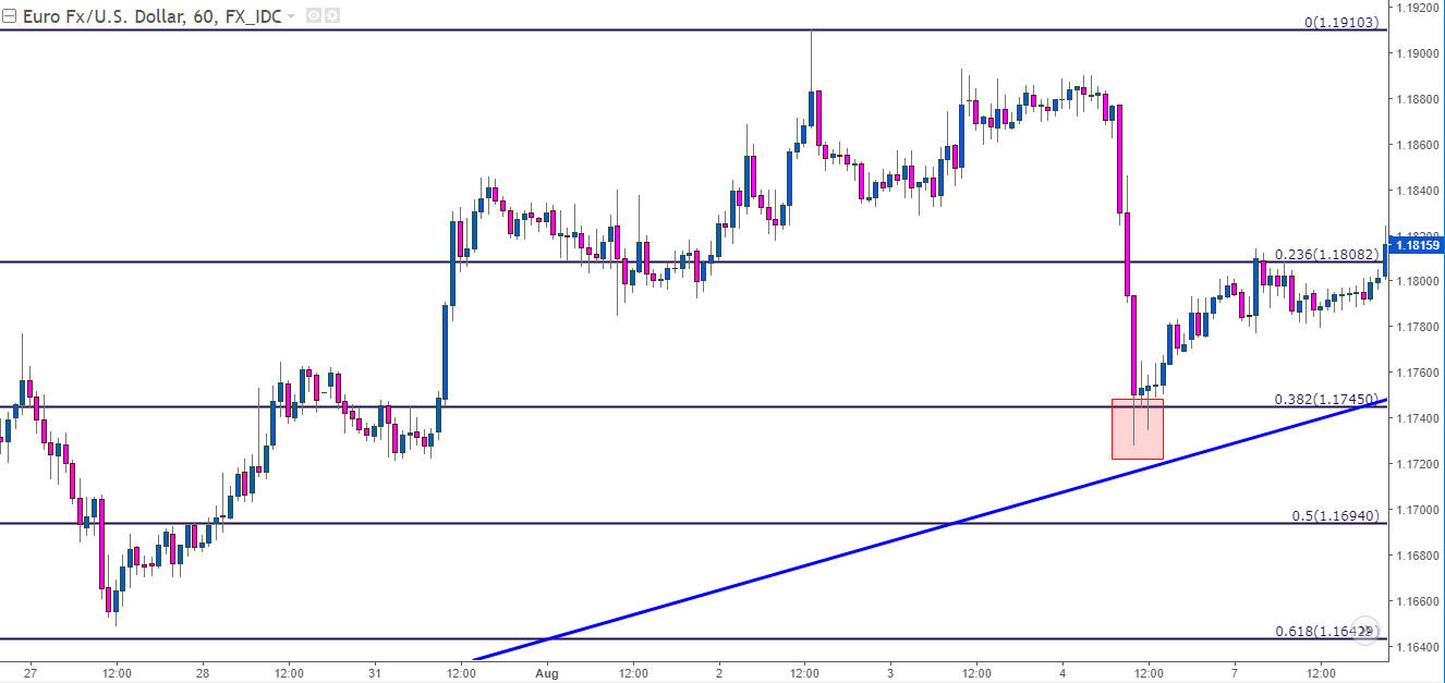 Price action support resistance forex