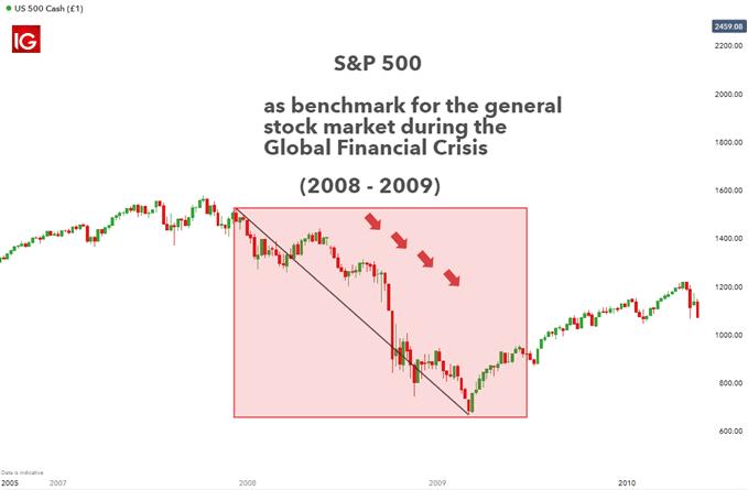 S & P500 cho thấy sự sụt giảm trên thị trường chứng khoán Mỹ