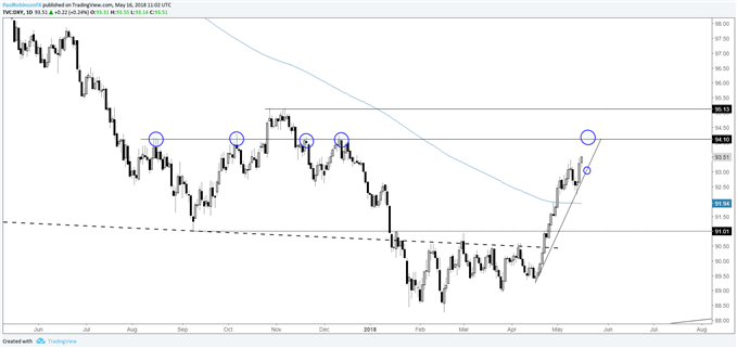 US Dollar Index (DXY) daily chart, ~94 next