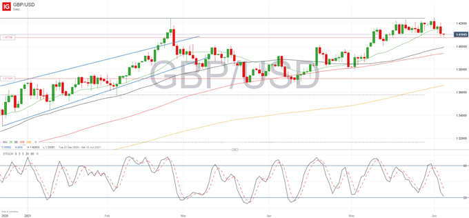 GBP/USD Pullback Consolidates Ahead of NFP