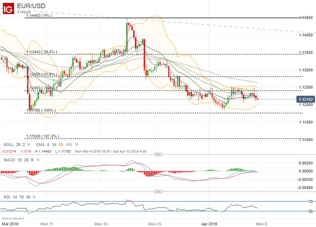 EURUSD Price Chart Euro Forecast Technical Analysis