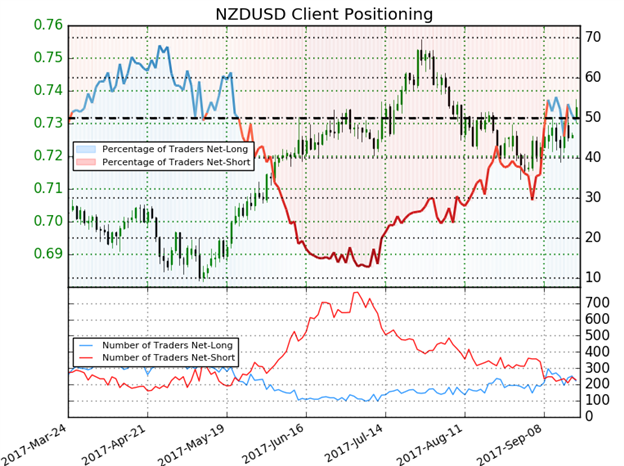 NZD/USD IG Client Sentiment