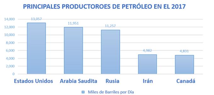 Gráfico que muestra a los principales productores de petróleo del mundo en 2017