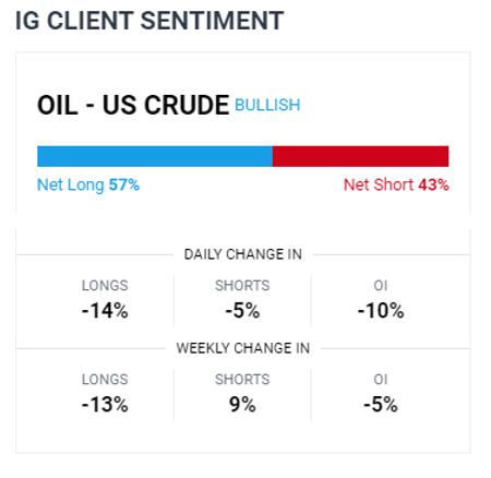 I prezzi del greggio aumentano sulla scorta del calo delle scorte, l'OPEC + può aumentare la produzione