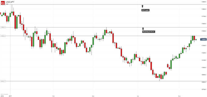 Technical Analysis: Impressive USD/JPY Rise Hits The Buffers
