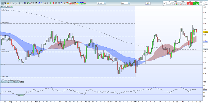 Sterling (GBP): Third Brexit Vote PM May's Last Roll of the Dice