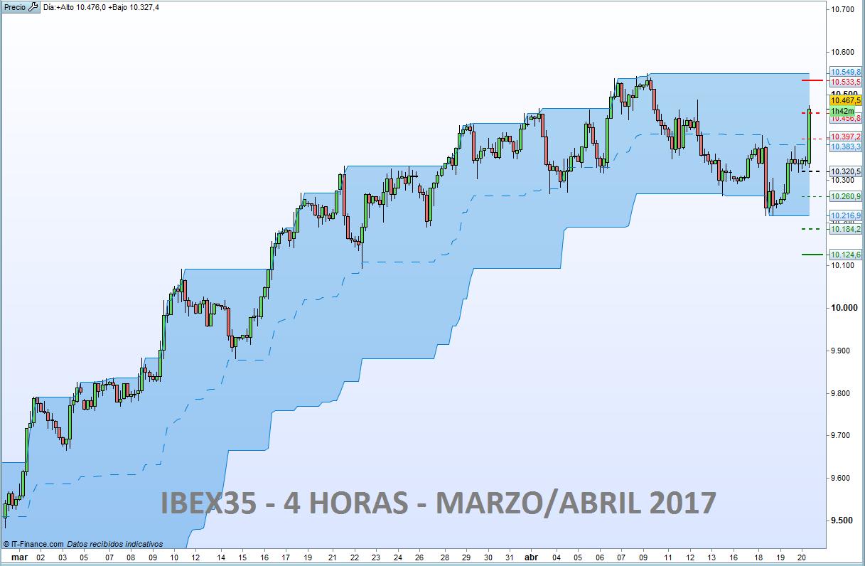 Más trading de tendencia en el IBEX35