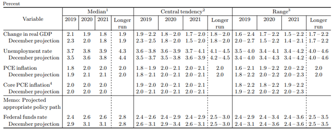 Wirtschaftsprognosen der FED