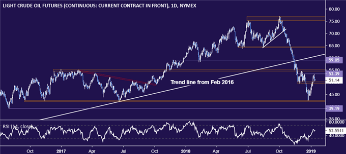 Crude Oil Prices Eye EIA and API Data, Gold Prices May Fall