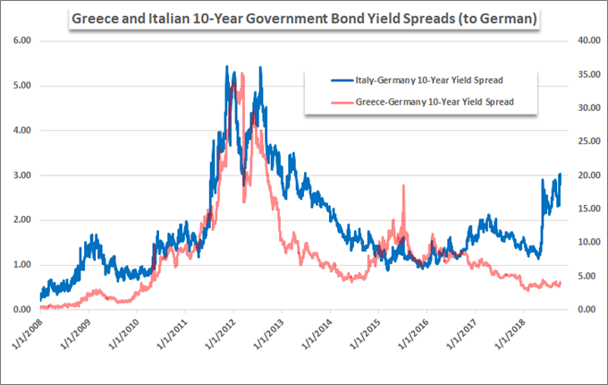 US-EU trade war: Greek and Italian bond yield spreads.