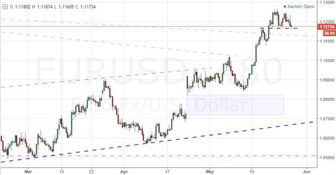 EUR/USD Sets Up Reversal with NFPs Ahead, Bitcoin and Oil Cool