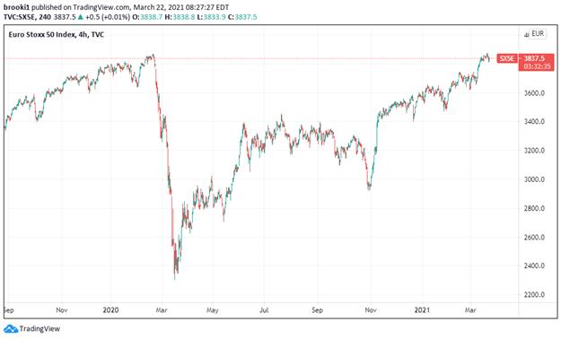 Euro Stoxx 50, Euro Stoxx 50 Index, EU Stoxx 50, TradingView
