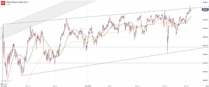 Dow Jones, Nasdaq 100 Forecasts for the Week Ahead