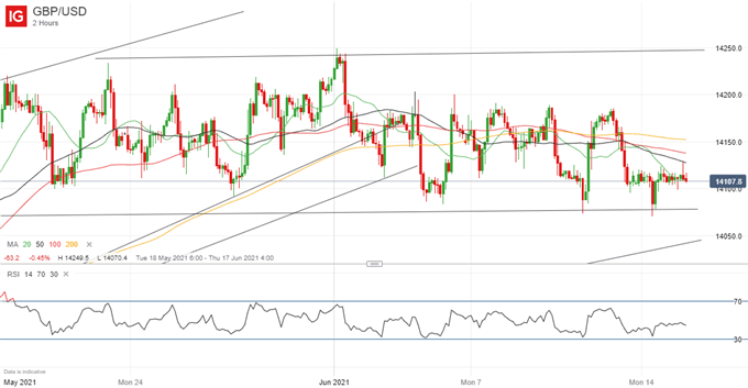British Pound (GBP) Price Outlook: GBP/USD Range Trading to Persist Ahead of UK CPI