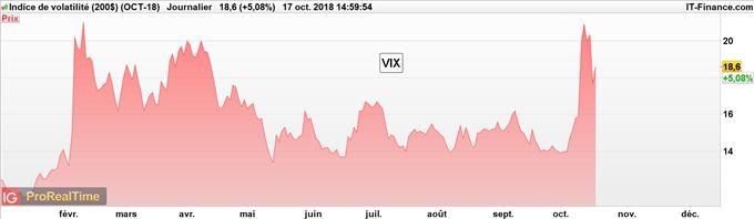 Stratégie de trading pour trader le S&P 500 avec le VIX
