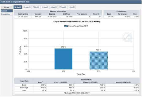 Reacción inesperada en GBP/USD tras los datos del PMI, ¿Qué pasa?
