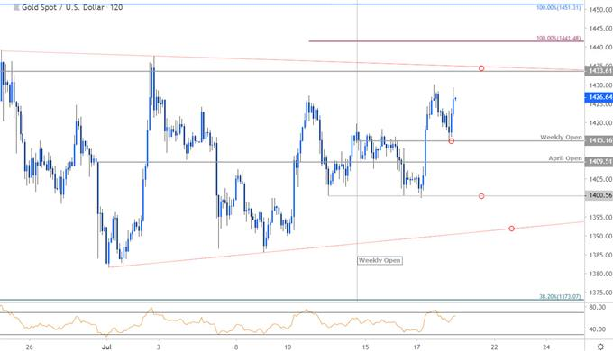 Gold Price Chart - XAU/USD 120min - GLD Technical Forecast