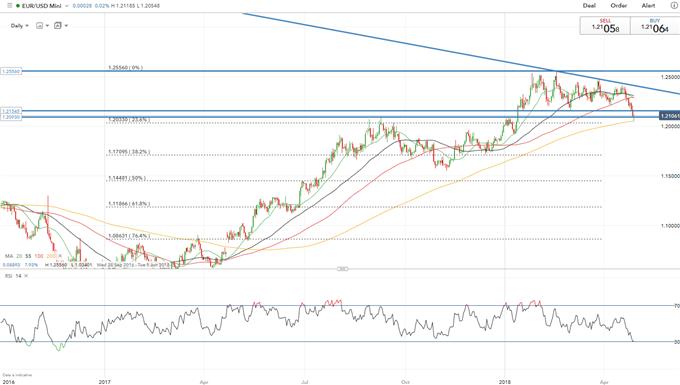 Euro vs. US Dollar technical analysis