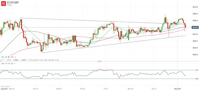 British Pound (GBP) Price Outlook: Near-Term Bullish for EUR/GBP