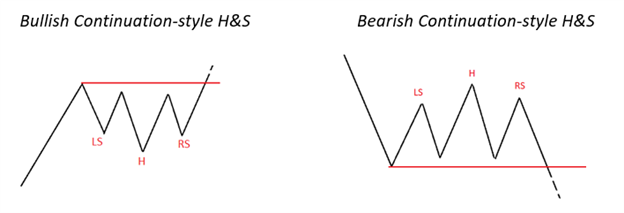 Becoming a Better Trader: Classic Chart Patterns, Part II
