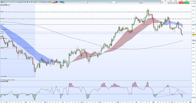 Gold Price Looks Oversold, Silver Price Perched on Support