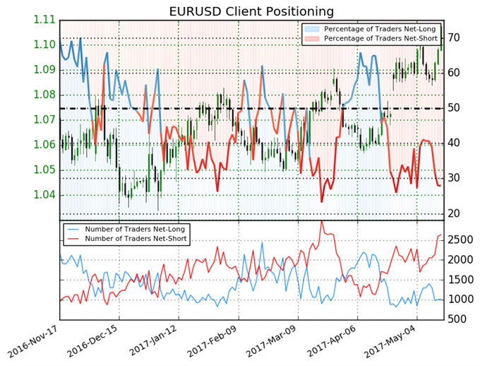 Euro May Continue to Rise on Short Positions